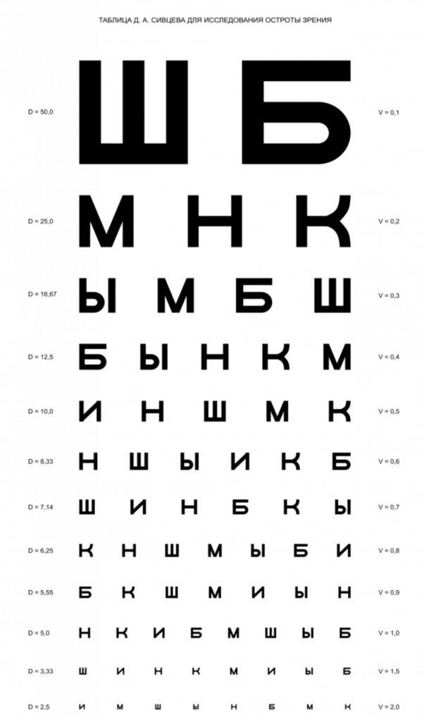 tablitsa-proverki-zreniya-na-kompyutere