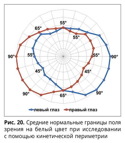 интерпретация результатов периметрии