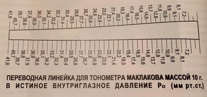 Изображение - Норма глазного давления у женщин linejka-maklakova